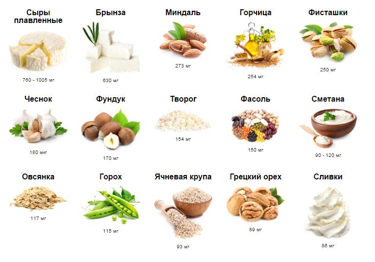 продукты с содержанием кальция для похудения