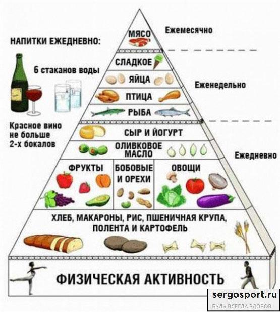 средиземноморская диета для граждан России