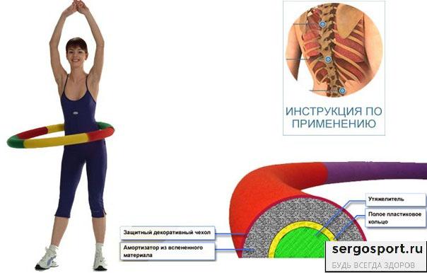 структура обруча для похудения