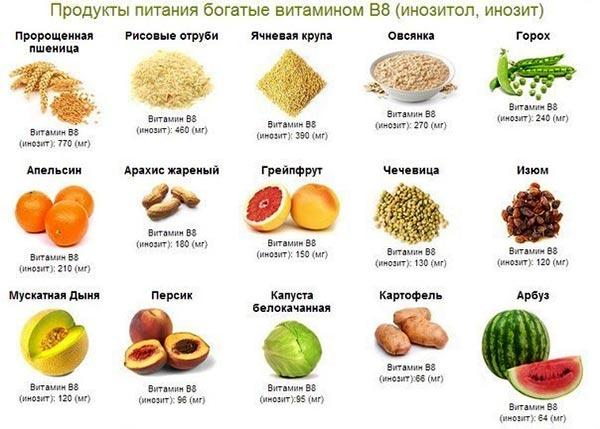 Где находиться витамин в2